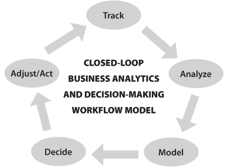 Closed-loop-model