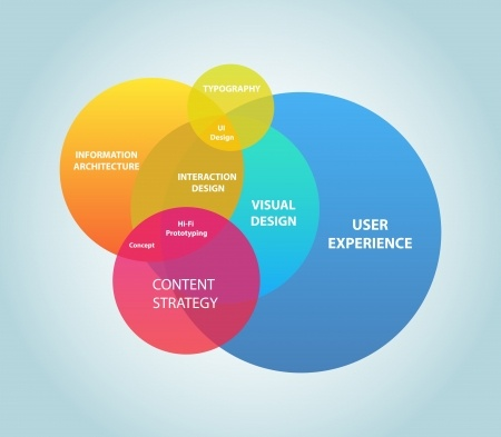 User Experience Research Venn Diagrahm